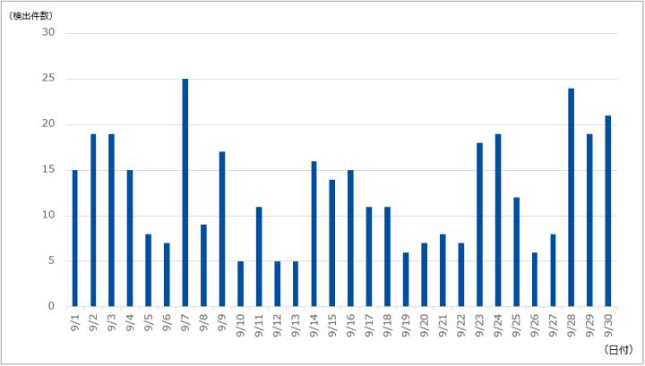 DDoS攻撃の検出件数(2020年9月)