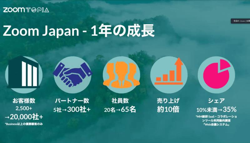日本でのビジネスの成長