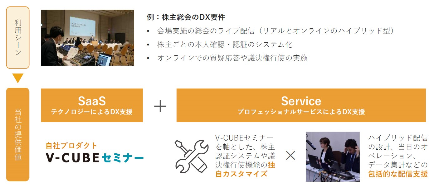 SaaS+Serviceの具体例 株主総会のDXソリューション
