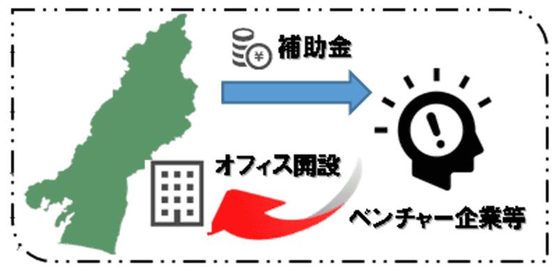 「浜松市ベンチャー企業等進出支援事業費補助金」