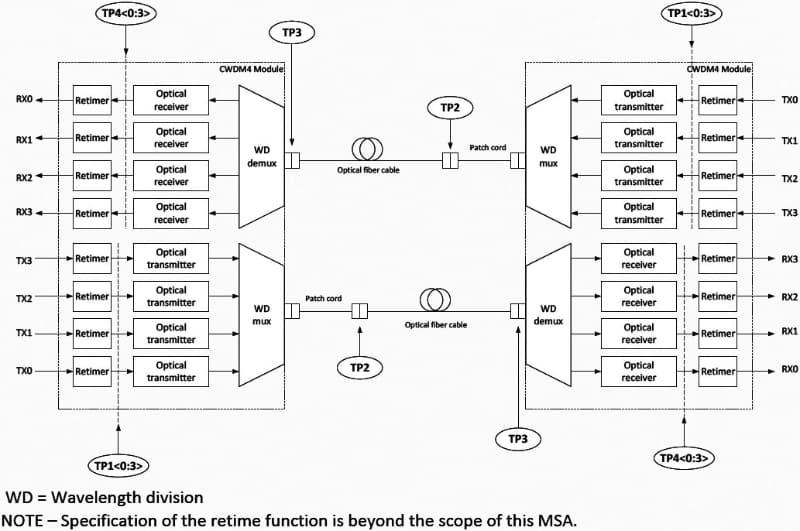 "WDMによってケーブルの本数を減らせるのが低コスト化につながる、というわけだ。出典は""<a href=""http://www.cwdm4-msa.org/wp-content/uploads/2015/12/CWDM4-MSA-Technical-Spec-1p1-1.pdf"" class=""strong bn"" target=""_blank"">100G CWDM4 MSA Technical Specifications Revision 1.1</a>""のFigure 1-1"