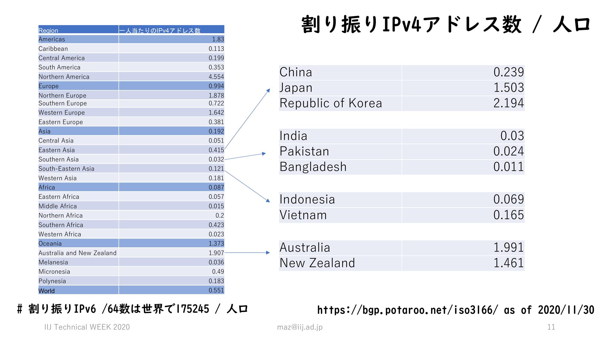 人口あたりの割り当てIPv4アドレス数