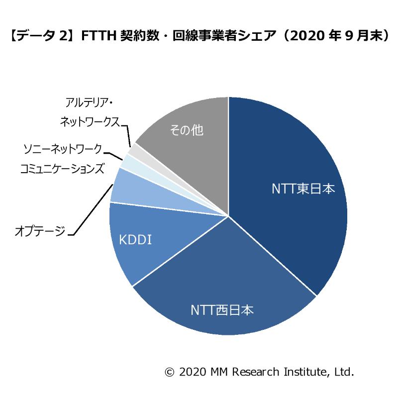 FTTHの回線事業者シェア
