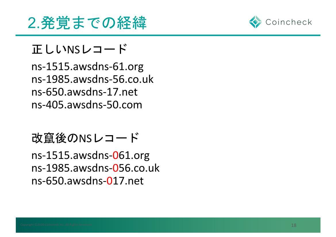 問題はネームサーバー情報の改ざんが原因だった。AWS正規のDNSサーバー名に0を付加したものなので気付きにくい