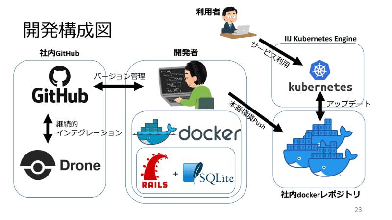 VisualBootcampの開発構成