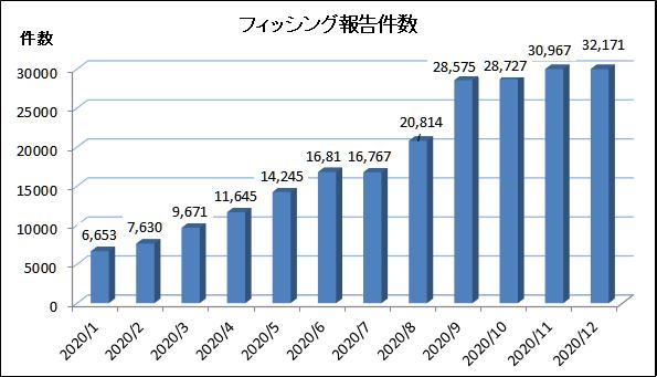 2020年12月のフィッシング報告件数