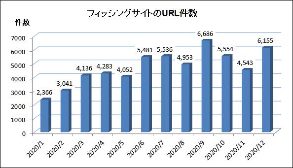 2020年12月のフィッシングサイトのURL件数