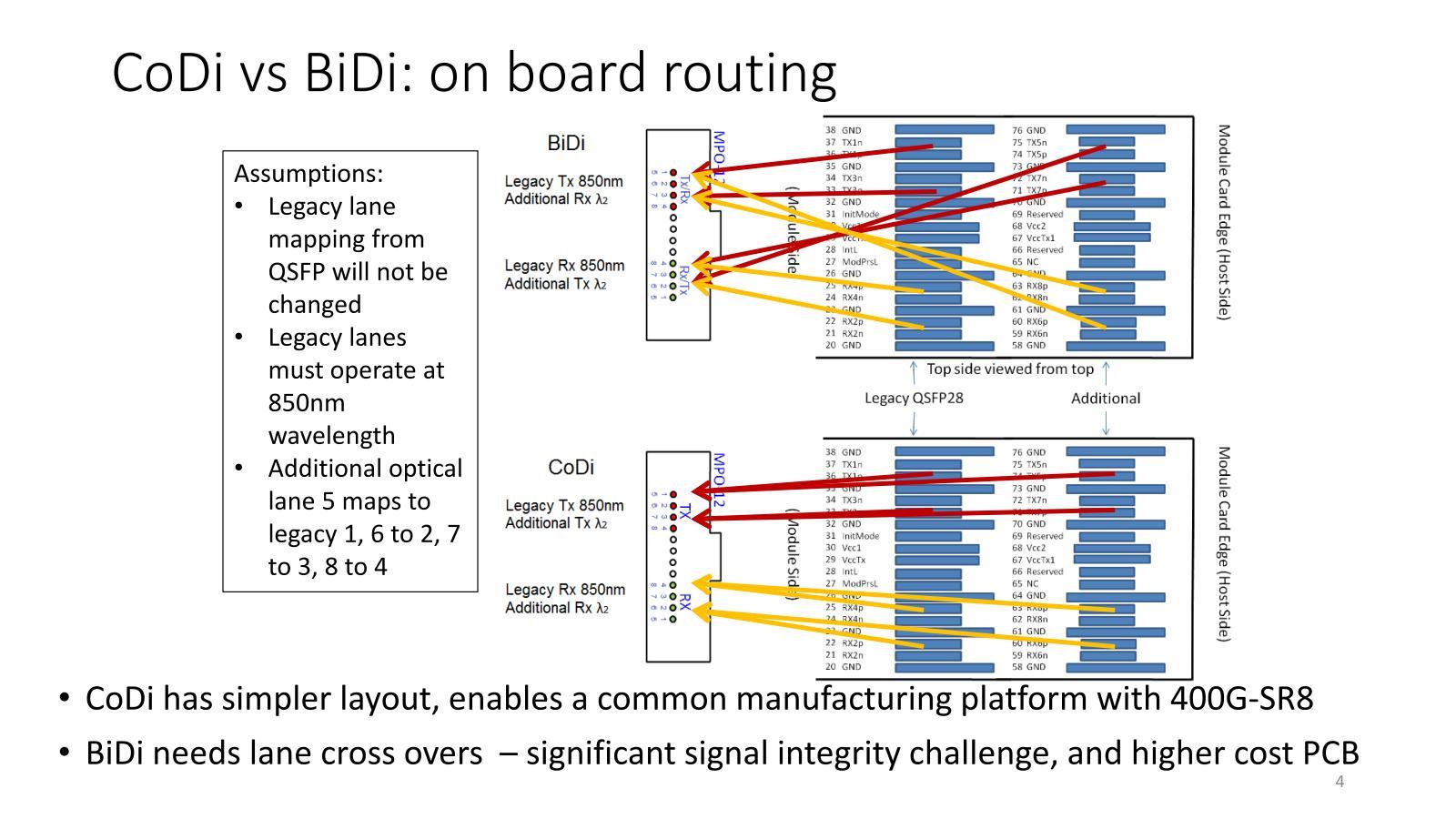 400G-BD4.2が上のBiDi型。一方CoDiは送信側と受信側の分離により、信号のクロストークを削減できるとするもの