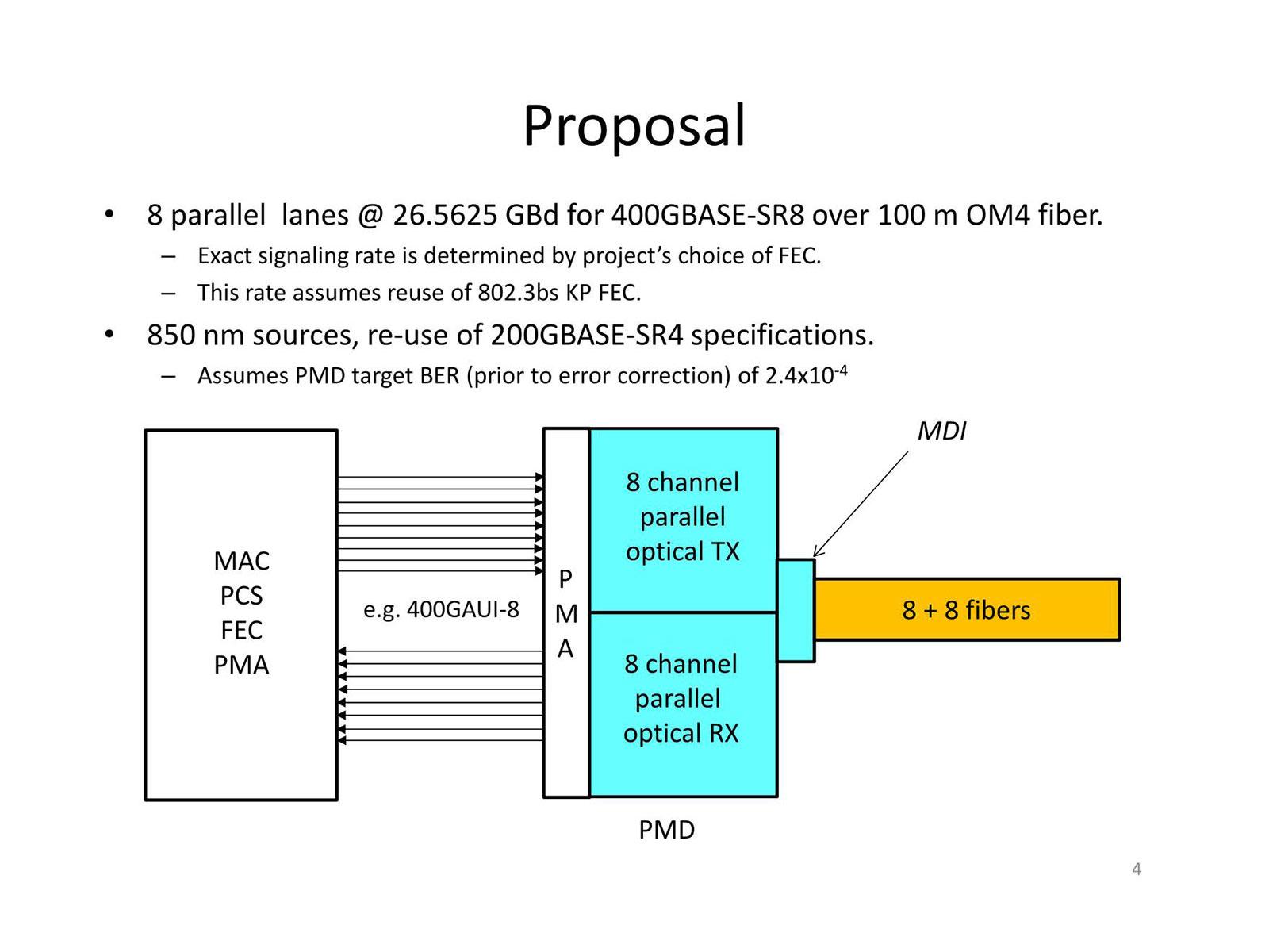 "OM4ファイバーを利用し、400Gbpsを100mの距離まで伝達できることが主目的。出典は""<a href=""https://www.ieee802.org/3/cm/public/May18/king_3cm_01b_0518.pdf"" class=""strong bn"" target=""_blank"">400 Gb/s 100-m 8-pair MMF objective baseline proposal</a>"""