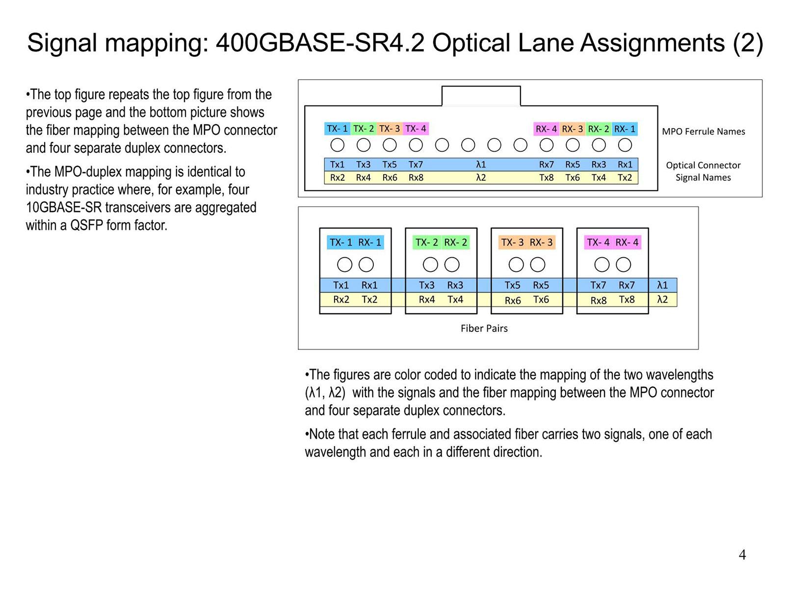 Fiber Pairsを見ると、左の図の上部の構図が非常に都合がいい。ただこれ、400GBASE-SR4.2を4×100GBASE-SR2に分離でもしない限り、Pairにこだわる必要はない気もするのだが……