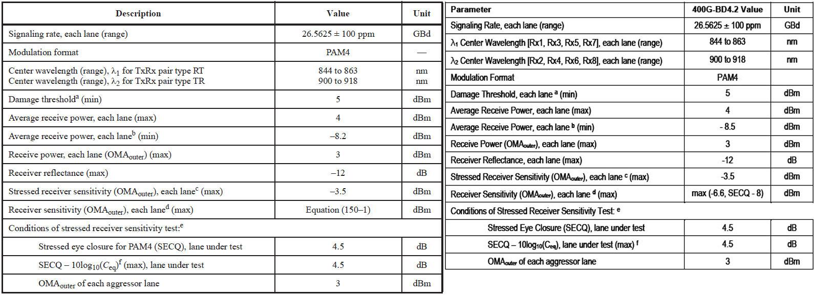 """右が400G-BD4.2、左が400GBASE-SR4.2の受信パラメーター。Receiver sensitivityは""""Equation(150-1)""""となっているが、式そのものは変わらず。出典は""""<a href=""""https://standards.ieee.org/standard/802_3cm-2020.html"""" class=""""strong bn"""" target=""""_blank"""">IEEE 802.3cm-2020</a>""""のTable 150-8と、""""<a href=""""https://www.gigalight.com/downloads/standards/400G-BiDi-MSA.pdf"""" class=""""strong bn"""" target=""""_blank"""">400G BiDi Technical Specification, Revision 1.0</a>""""のTable 2-3"""
