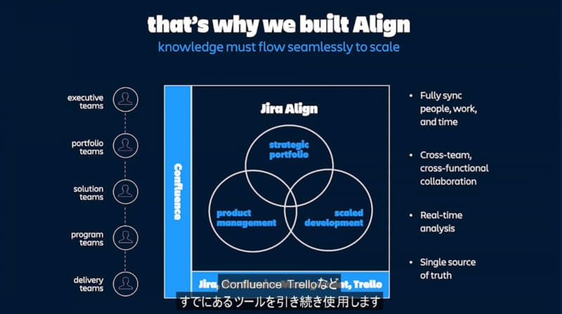Jira Alignは他のJira Softwareなどと協調して動作させることができる
