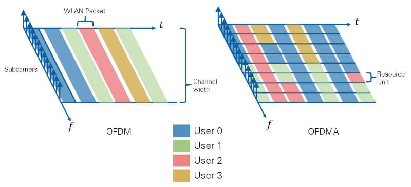 """左がOFDM、右がOFDMAのイメージ。出典はNI(National Instruments)の""""<a href=""""http://www.ni.com/white-paper/53150/ja/"""" class=""""strong bn"""" target=""""_blank"""">高効率な無線LAN規格、IEEE 802.11axの概要</a>"""""""