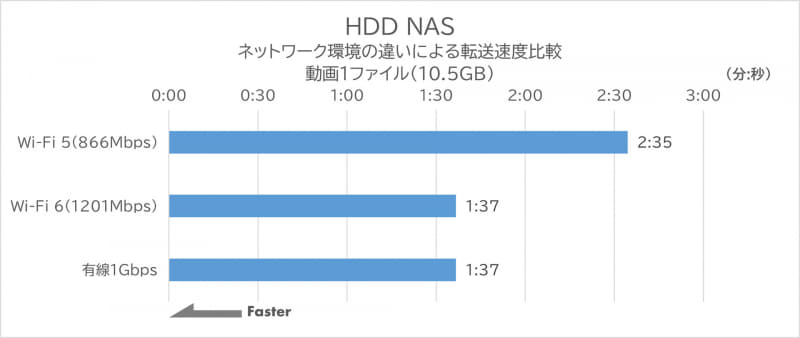 1GbE環境でのHDD NASのデータ転送速度 動画1ファイル(10.5GB)