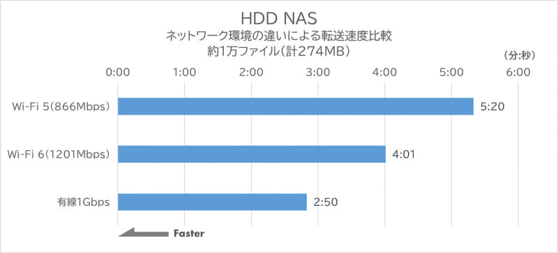 1GbE環境でのHDD NASのデータ転送速度 約1万ファイル(計274MB)