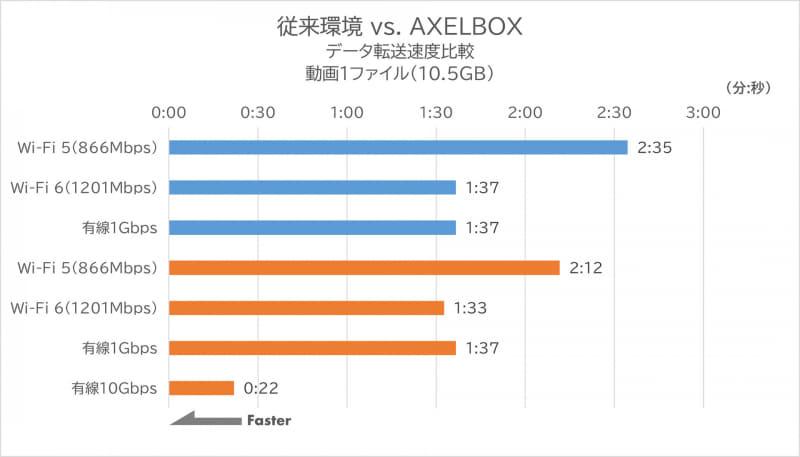 従来環境 vs. AXELBOX データ転送速度比較 動画1ファイル(10.5GB)