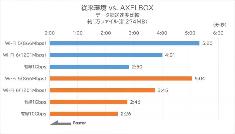 従来環境 vs. AXELBOX データ転送速度比較 約1万ファイル(計274MB)
