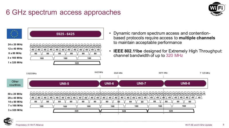 320MHzはWi-Fi 7で追加予定であるが、そもそも既存の5GHz帯ではその帯域を取れないので、6GHz帯専用である