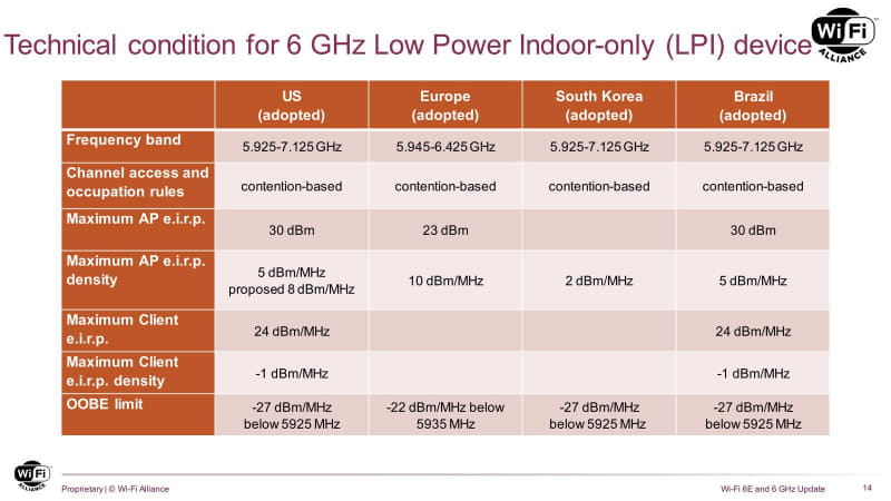 下から3段目のMaximum Client EIRP、単位がdBm/MHzになっているが、これはdBmの間違いだと思われる