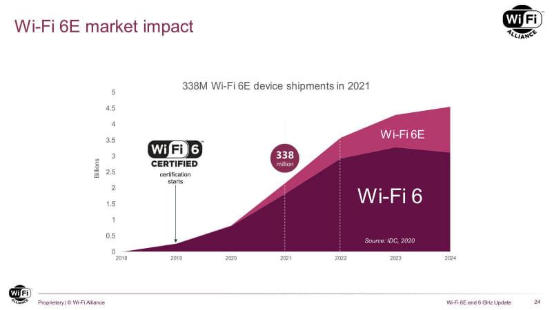 もっとも、2021年度にWi-Fi 6を含めた全体の出荷台数は21億台を超えるなか、Wi-Fi 6E対応製品は全体の16%ほどに留まる予定である