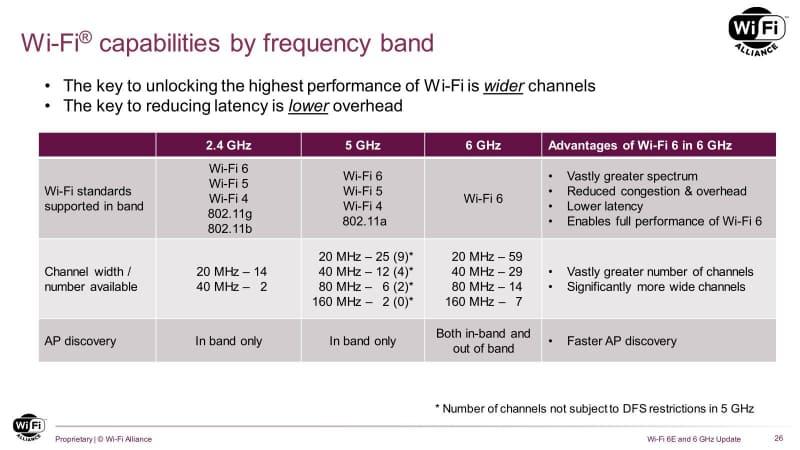 5GHz帯のチャネル数が()付なのは、国によって5GHz帯が制限されている場合があるから(日本も以前は()内の状態だった)