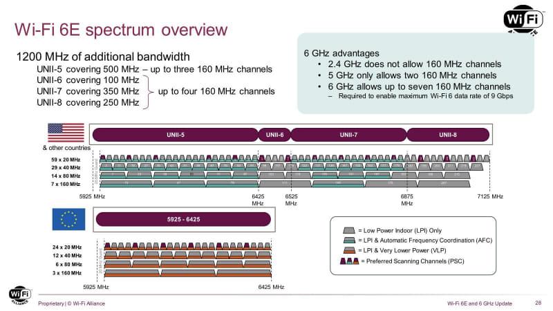 LPIの帯域でVLPを使ってはいけない、ということはないので、米国ではLPI&AFCの周波数帯をVLPでも利用できる。ただ、LPIだけの国で、屋内では使えるVLPが屋外でも使えるかは微妙なところ