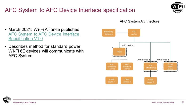 このAFC Systemそのものは世界に1つだけというわけではなく、当然さまざまなプロバイダーが提供することになるとは思うが、どういう形態で提供されるのかはこれからの議論となる