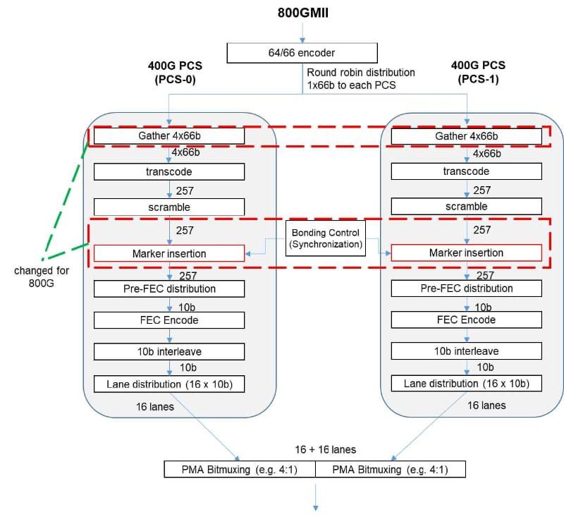 """送信側はGatherとMarker Insertionのみが変更され、2つの400G同士で同期を取るための仕組みが追加される。出典は""""800 Gigabit Ethernet (GbE) Specification"""""""