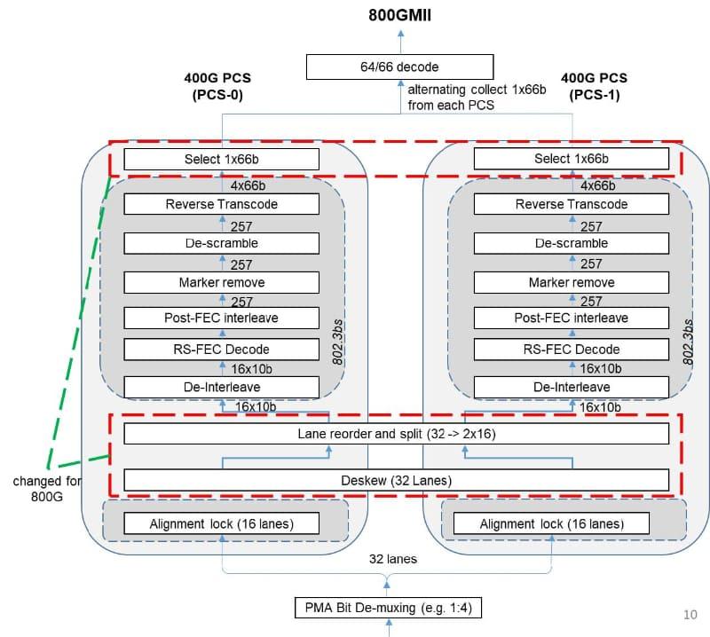 """受信側は最初のDeskewで同期が取れるので、後は最後のSelect段で同期を取れば、あとは別々に動いても構わないと割り切った構成。出典は""""800 Gigabit Ethernet (GbE) Specification"""""""