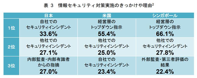日本、米国、シンガポール企業のセキュリティ施策を始めたきっかけの比較表(「サイバーセキュリティ体制構築・人材確保の手引き」第1.1版より)