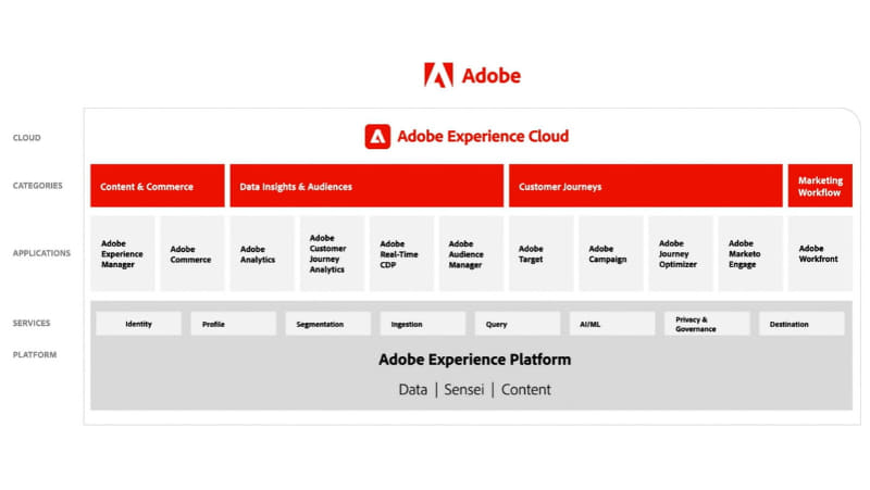 「Adobe Experience Cloud」の構造