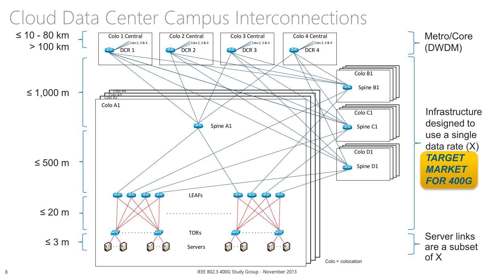 """これは400Gの議論をしている際の資料だが、構造と伝送距離に関しては参考になるかと思う。出典は""""<a href=""""http://www.ieee802.org/3/400GSG/public/13_11/booth_400_01a_1113.pdf"""" class=""""strong bn"""" target=""""_blank"""">Global Networking Services: Objectives to Support Cloud Scale Data Center Design</a>"""""""