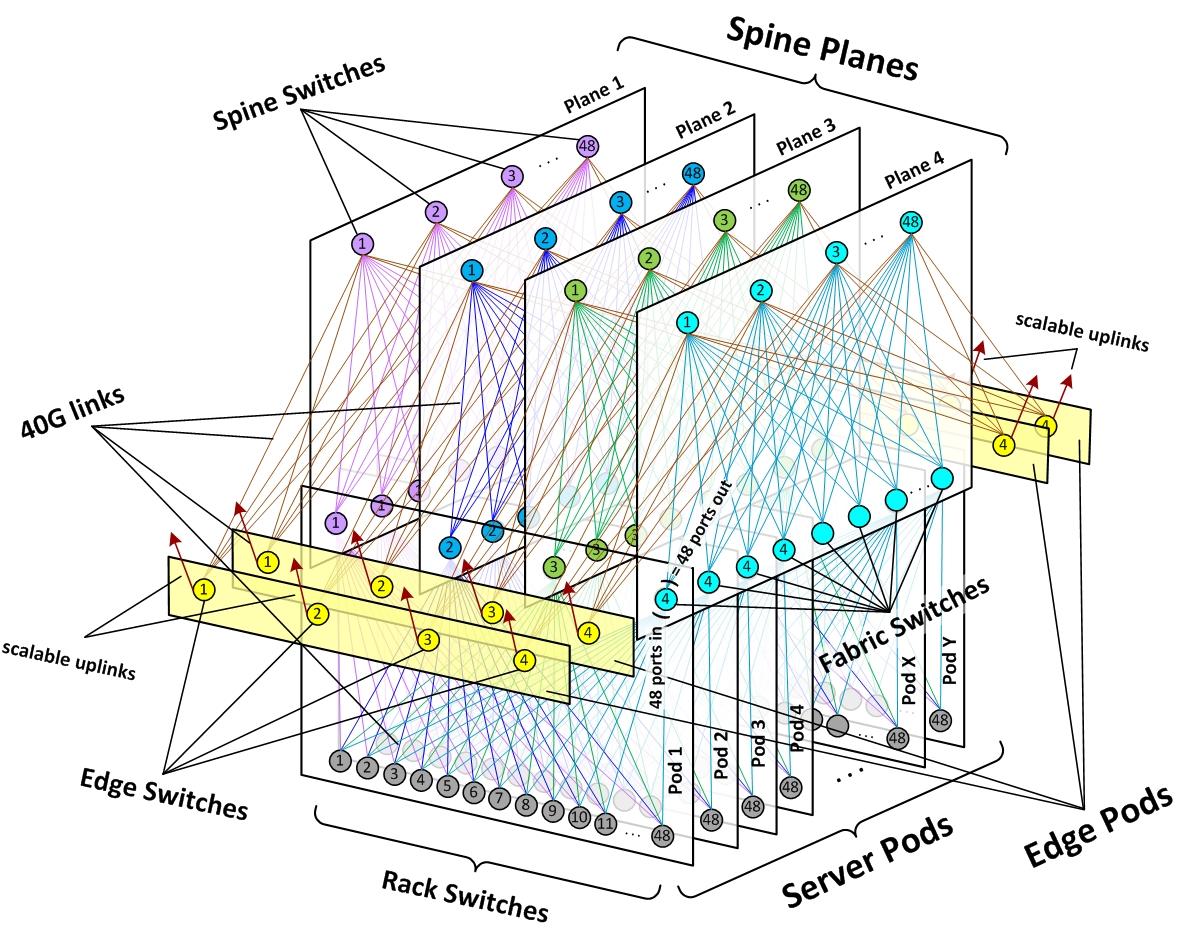 "Spine Planeが複数のServer Podsを横方向に横断するかたちで構成されるという面白い構造。これは2014年のものなので、Linkは40Gだ。出典は""<a href=""https://engineering.fb.com/2014/11/14/production-engineering/introducing-data-center-fabric-the-next-generation-facebook-data-center-network/"" class=""strong bn"" target=""_blank"">Introducing data center fabric, the next-generation Facebook data center network</a>"""