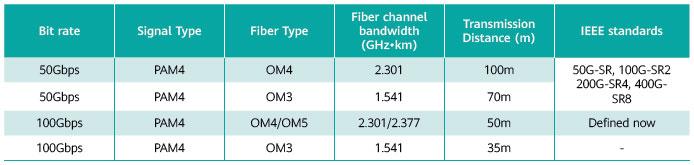 "IEEEの方も、もうOM3のサポートは切り捨てた上で、30~50mの到達距離に限って400GBASE-SR4を策定しよう、という動きがあるらしい。出典は800G Pluggable MSAの""<a href=""https://static.s123-cdn.com/uploads/2598123/normal_5e69e237de8a9.pdf"" class=""strong bn"" target=""_blank"">ENABLING THE NEXT GENERATION OF CLOUD & AI USING 800GB/S OPTICAL MODULES</a>"""