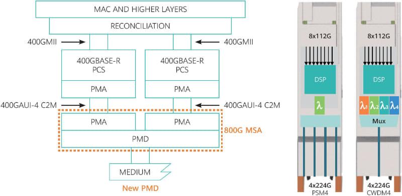 "PSM4とCWDM4の使い分けは後述。出典は800G Pluggable MSAの""<a href=""https://static.s123-cdn.com/uploads/2598123/normal_5e69e237de8a9.pdf"" class=""strong bn"" target=""_blank"">ENABLING THE NEXT GENERATION OF CLOUD & AI USING 800GB/S OPTICAL MODULES</a>"""