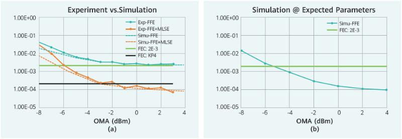 """右のシミュレーションではFFEだけで目標値を達成しているが、左の実験での結果では、発生するシンボル間干渉をMLSEで補正することで、-5dBmで1.0E-3程度のBERを確保可能だと確認できている。出典は800G Pluggable MSAの""""<a href=""""https://static.s123-cdn.com/uploads/2598123/normal_5e69e237de8a9.pdf"""" class=""""strong bn"""" target=""""_blank"""">ENABLING THE NEXT GENERATION OF CLOUD & AI USING 800GB/S OPTICAL MODULES</a>"""""""