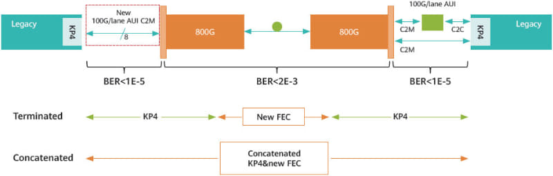 "TerminatedもConcatenatedも、新しいFECでエンコード/デコードする手間は変わらず、KP4 FECのエンコード/デコードが入るかどうかになるため、Concatenatedの方が有利だろう。出典は800G Pluggable MSAの""<a href=""https://static.s123-cdn.com/uploads/2598123/normal_5e69e237de8a9.pdf"" class=""strong bn"" target=""_blank"">ENABLING THE NEXT GENERATION OF CLOUD & AI USING 800GB/S OPTICAL MODULES</a>"""