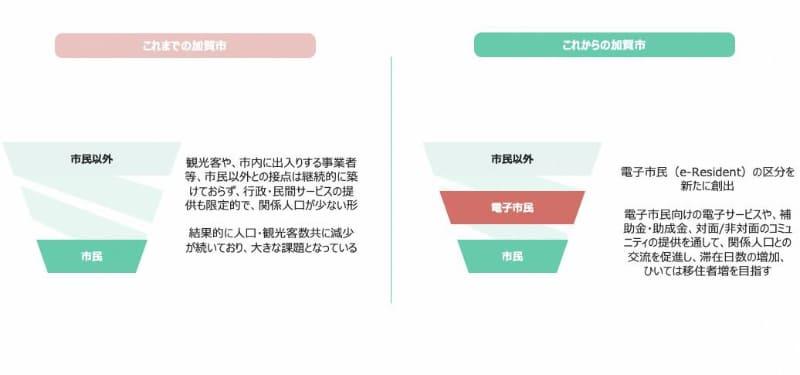 居住する市民と市民以外の間に位置付けられる「電子市民」によって、加賀市に関わる「関係人口」を増やすことを企図