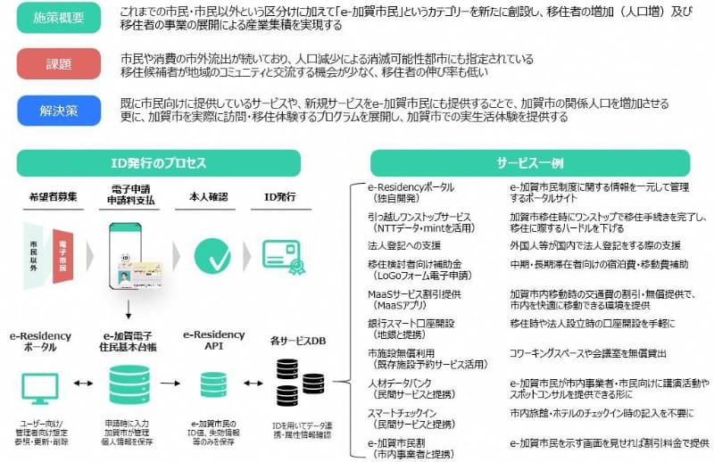 e-加賀市民制度の実施イメージ