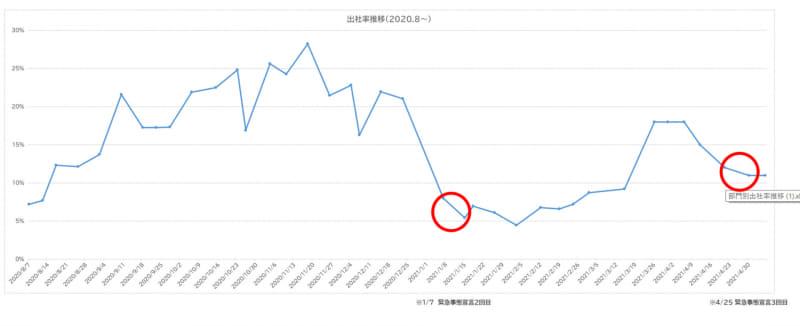 エン・ジャパンの出社率の推移