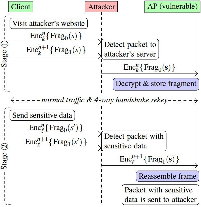 """ある意味、気の長い攻撃ではあるが、通信の頻度を考えると、実際の時間としてはそれほど長くはかからずに成立しそうだ。出典は""""<a href=""""https://papers.mathyvanhoef.com/usenix2021.pdf"""" class=""""strong bn"""" target=""""_blank"""">Fragment and Forge: Breaking Wi-Fi Through Frame Aggregation and Fragmentation</a>""""(PDF)"""