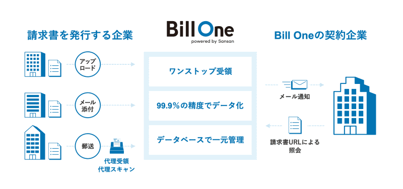 「Bill One」の概念図。メール添付や郵送で送られてきた請求書は、Bill Oneがデジタル化して一元化。クラウドに保存される