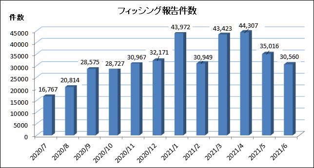 2020年7月~2021年6月のフィッシング報告件数