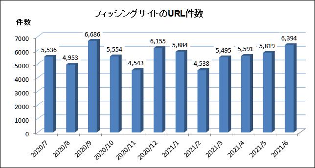 2020年7月~2021年6月に確認されたフィッシングサイトのURL件数