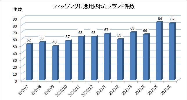 2020年7月~2021年6月に悪用されたブランド件数