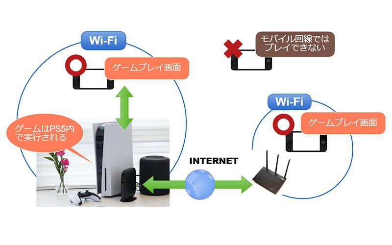リモートプレイ機能を使うと、PS5がWi-Fiや有線LANで接続されていれば、本体のない場所でも気軽にプレイできる。ただし、モバイル回線ではプレイ不可だ