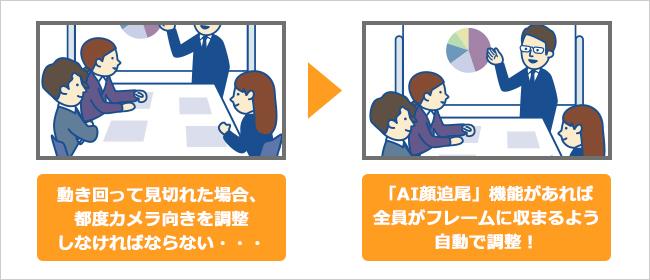 TC-MSC200の動作イメージ。一般的なウェブカメラだと撮影方向・範囲が固定されるため、人の顔が見えないことがある。TC-MSC200では、人の顔が見えるように自動的にフレーミングされる