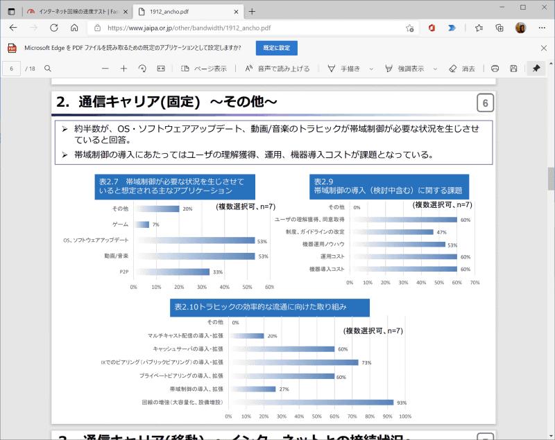 """日本インターネットプロバイダー協会「<a href=""""https://www.jaipa.or.jp/other/bandwidth/1912_ancho.pdf"""" class=""""strong bn"""" target=""""_blank"""">帯域制御等に関するアンケート調査結果</a>」より"""