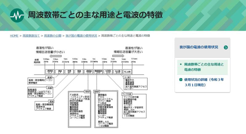 """周波数帯ごとの用途は、総務省の<a href=""""https://www.tele.soumu.go.jp/j/adm/monitoring/summary/general/index.htm"""" class=""""strong bn"""" target=""""_blank"""">「電波利用ホームページ」</a>で確認できる"""