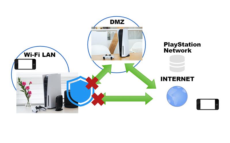 DMZに設定した機器はルーターの外部に置かれ、インターネットに直接接続した状態になる
